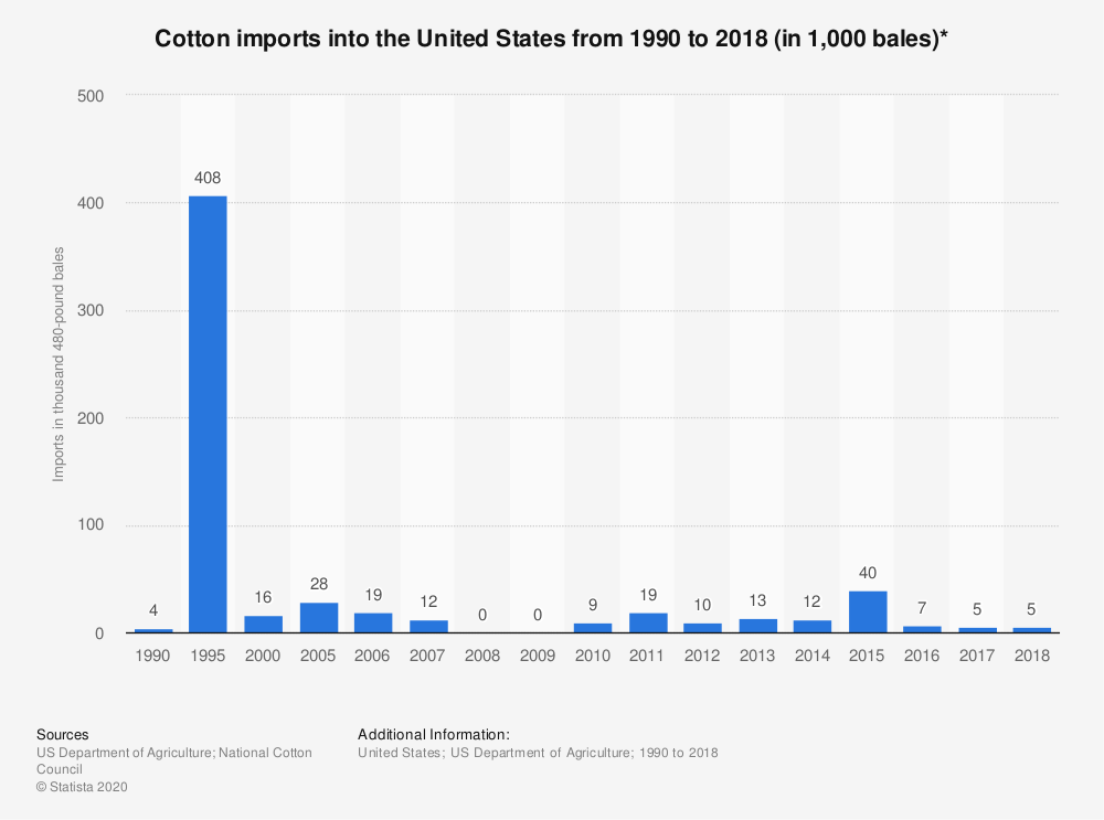 Statistic: Cotton imports into the United States from 1990 to 2018 (in 1,000 bales)* | Statista