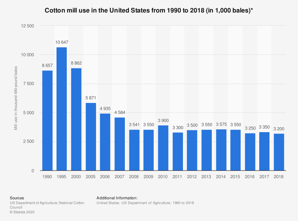 Statistic: Cotton mill use in the United States from 1990 to 2018 (in 1,000 bales)* | Statista