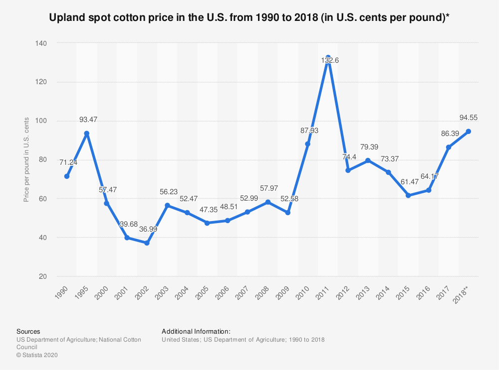 Statistic: Upland spot cotton price in the U.S. from 1990 to 2018 (in U.S. cents per pound)* | Statista