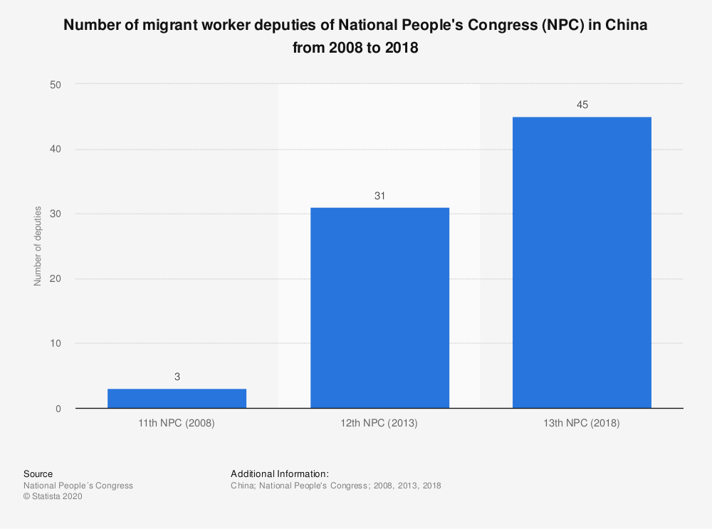 Statistic: Number of migrant worker deputies of National People's Congress (NPC) in China from 2008 to 2018 | Statista
