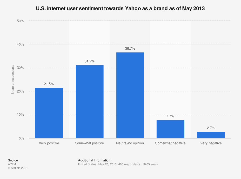 Statistic: U.S. internet user sentiment towards Yahoo as a brand as of May 2013 | Statista