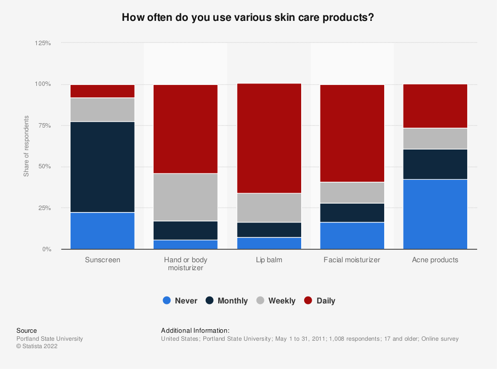 Statistic: How often do you use various skin care products? | Statista