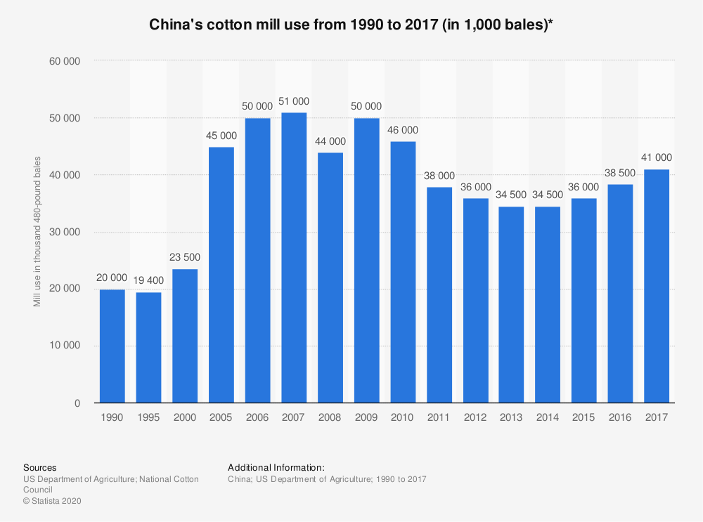 Statistic: China's cotton mill use from 1990 to 2017 (in 1,000 bales)* | Statista