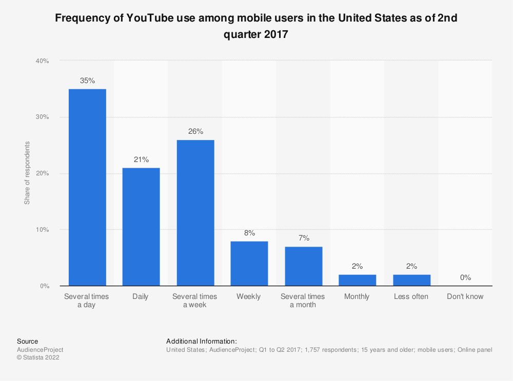 Statistic: Frequency of YouTube use among mobile users in the United States as of 2nd quarter 2017 | Statista