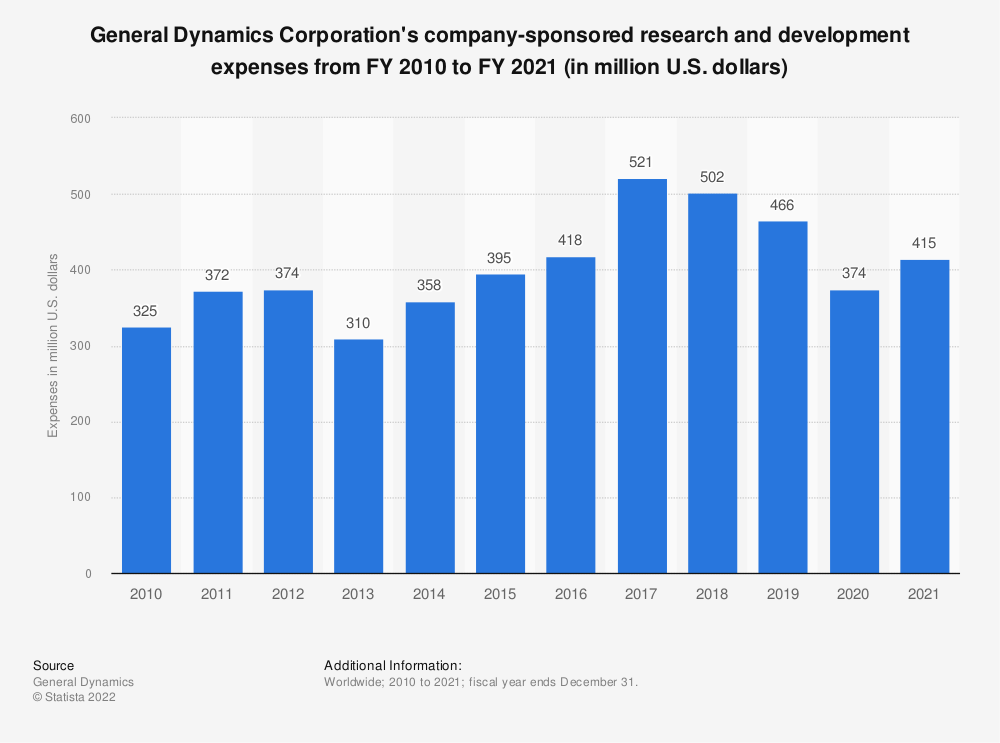 Statistic: General Dynamics Corporation's company-sponsored research and development expenses from FY 2010 to FY 2019 (in million U.S. dollars) | Statista