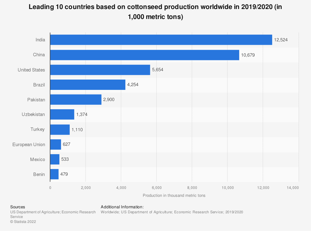 Statistic: Leading 10 countries based on cottonseed production worldwide in 2017/2018 (in 1,000 metric tons) | Statista