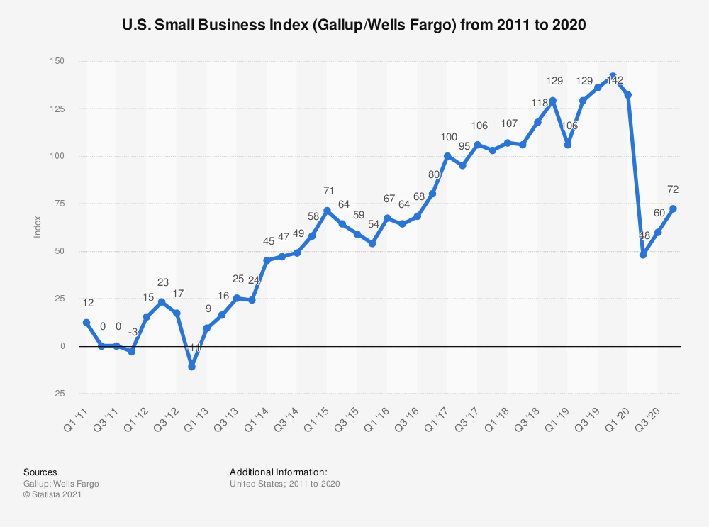 Statistic: U.S. Small Business Index (Gallup/Wells Fargo) from 2011 to 2020 | Statista