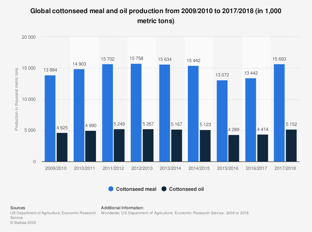 Statistic: Global cottonseed meal and oil production from 2009/2010 to 2017/2018 (in 1,000 metric tons) | Statista