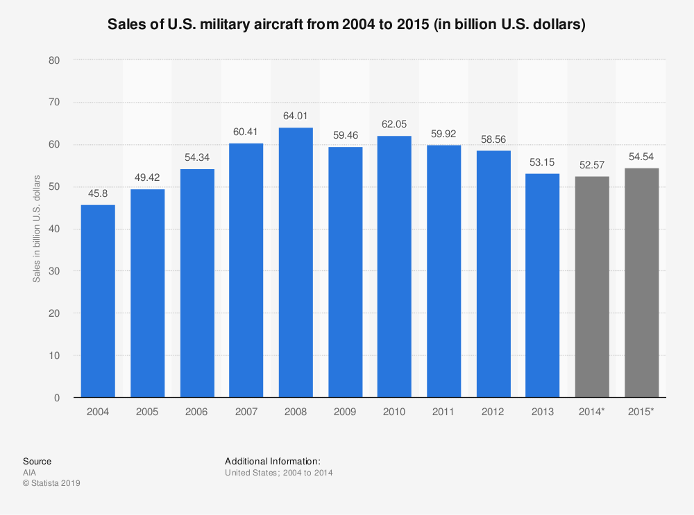 Statistic: Sales of U.S. military aircraft from 2004 to 2015 (in billion U.S. dollars) | Statista