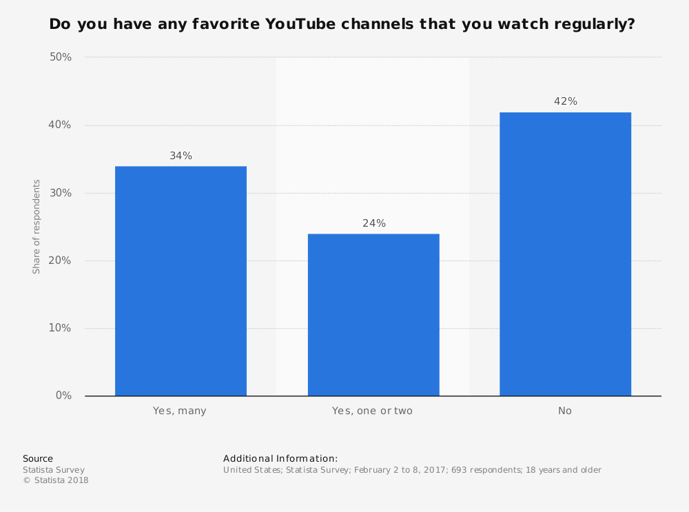 Statistic: Do you have any favorite YouTube channels that you watch regularly? | Statista