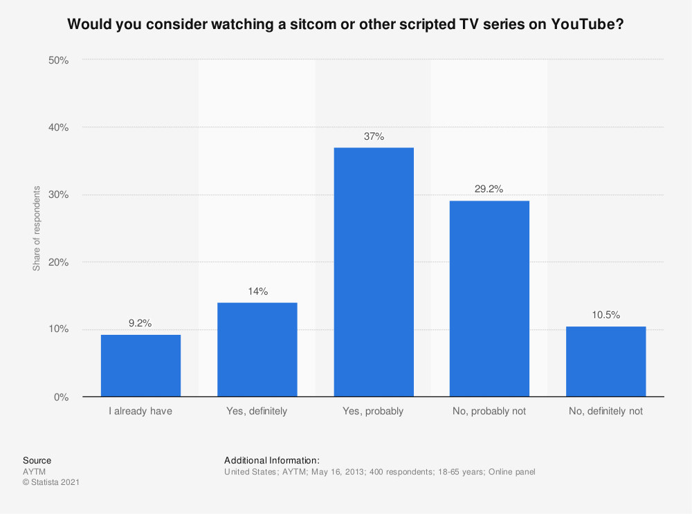 Statistic: Would you consider watching a sitcom or other scripted TV series on YouTube?   Statista