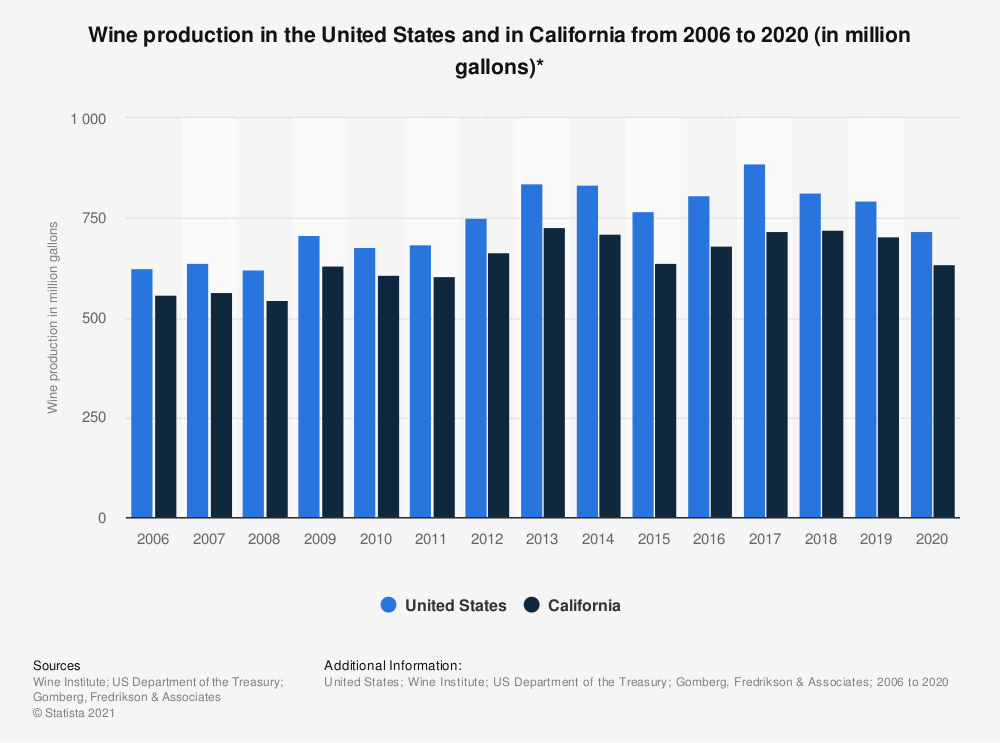 Statistic: Wine production in the United States and in California from 2006 to 2016 (in million gallons)* | Statista
