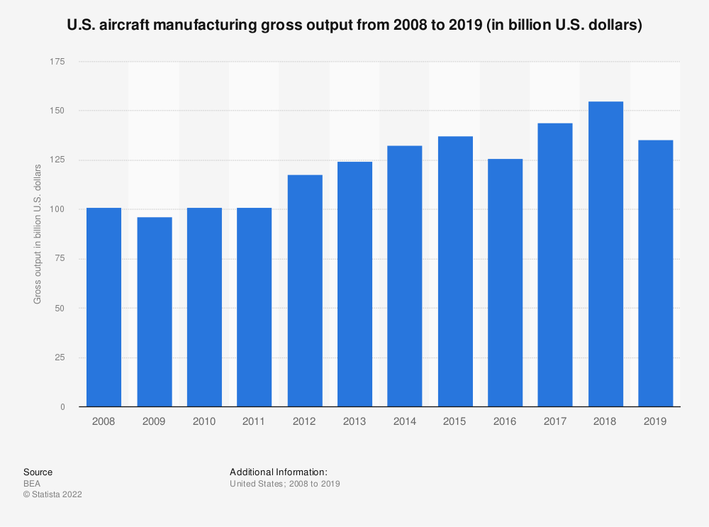 Statistic: U.S. aircraft manufacturing gross output from 2008 to 2017 (in billion U.S. dollars) | Statista