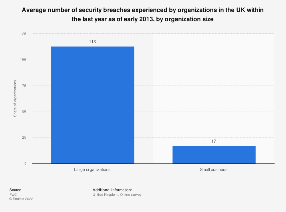 Statistic: Average number of security breaches experienced by organizations in the UK within the last year as of early 2013, by organization size | Statista