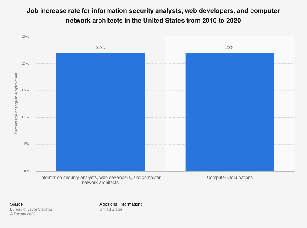 Statistic: Job increase rate for information security analysts, web developers, and computer network architects in the United States from 2010 to 2020 | Statista