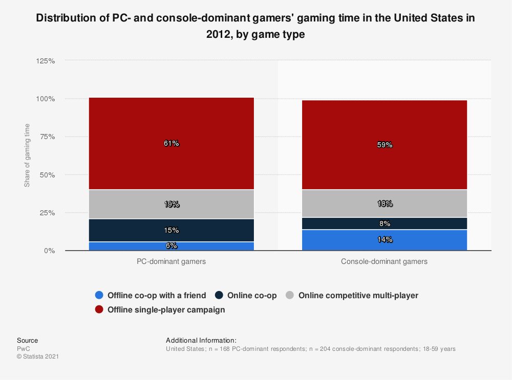 Statistic: Distribution of PC- and console-dominant gamers' gaming time in the United States in 2012, by game type   Statista