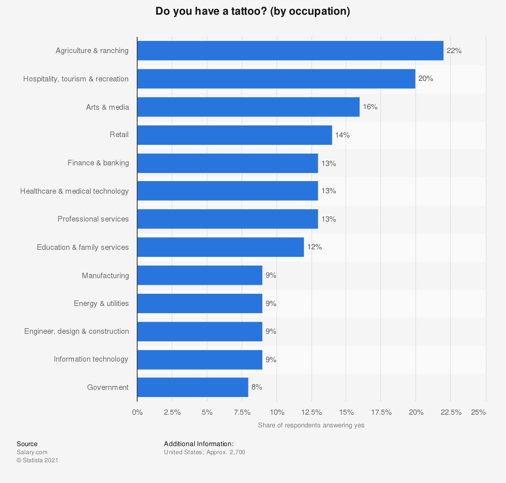 Statistic: Do you have a tattoo? (by occupation) | Statista