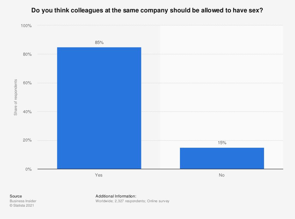 Statistic: Do you think colleagues at the same company should be allowed to have sex? | Statista