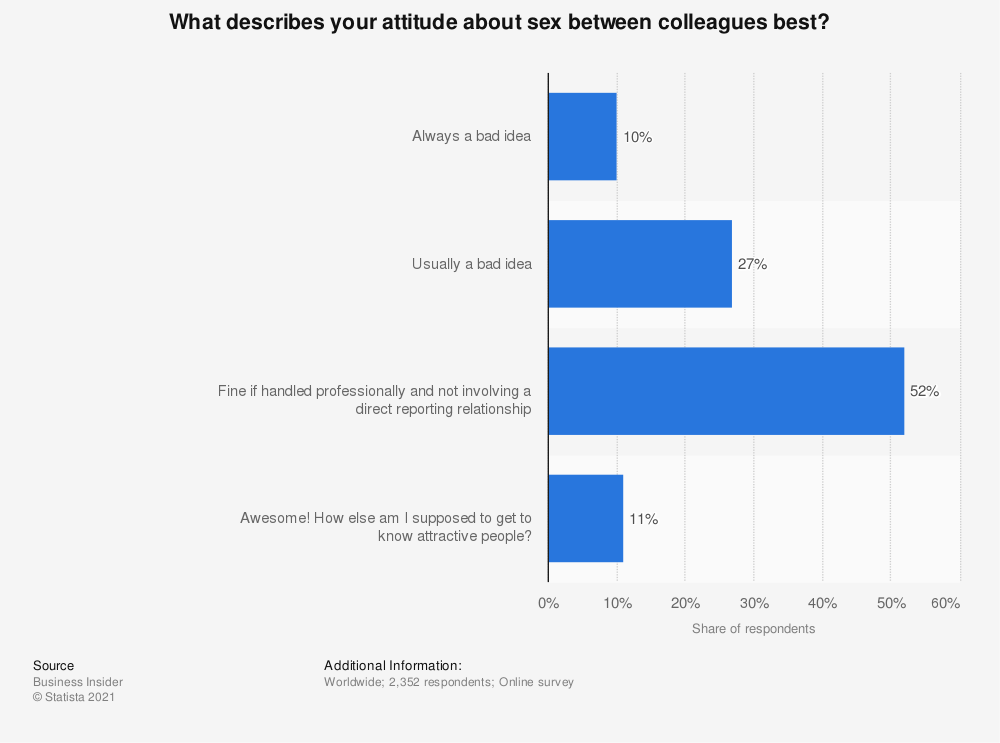 Statistic: What describes your attitude about sex between colleagues best? | Statista