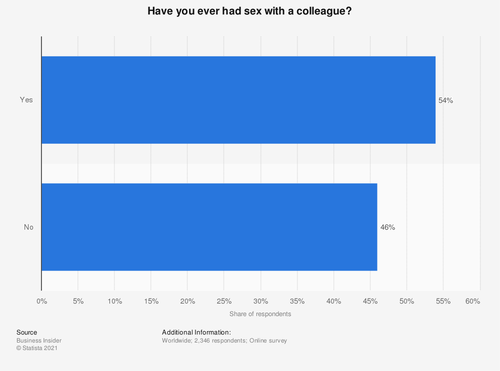 Statistic: Have you ever had sex with a colleague? | Statista
