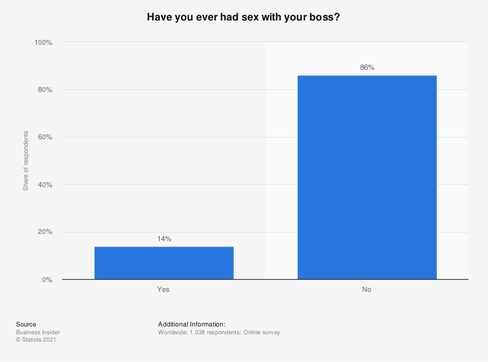 Statistic: Have you ever had sex with your boss? | Statista