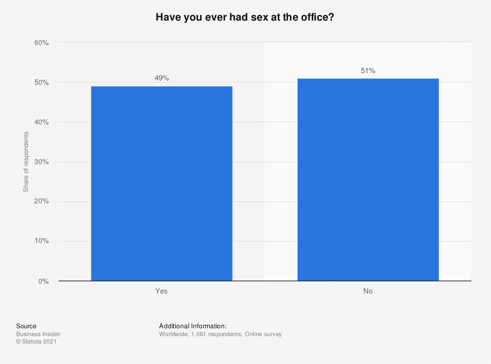 Statistic: Have you ever had sex at the office? | Statista