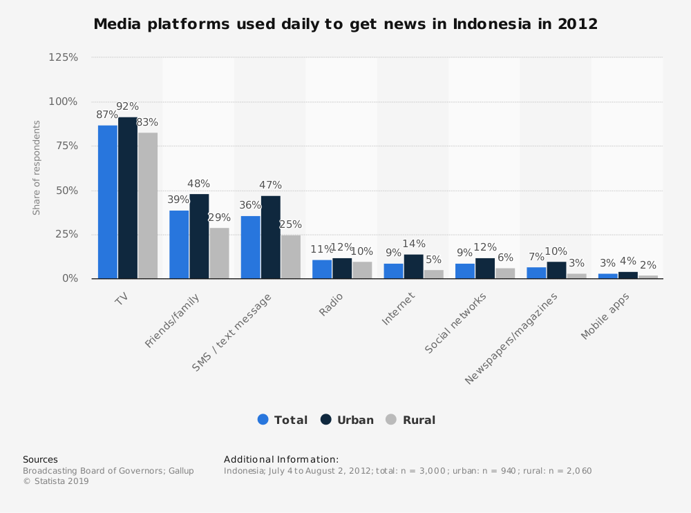 Statistic: Media platforms used daily to get news in Indonesia in 2012 | Statista