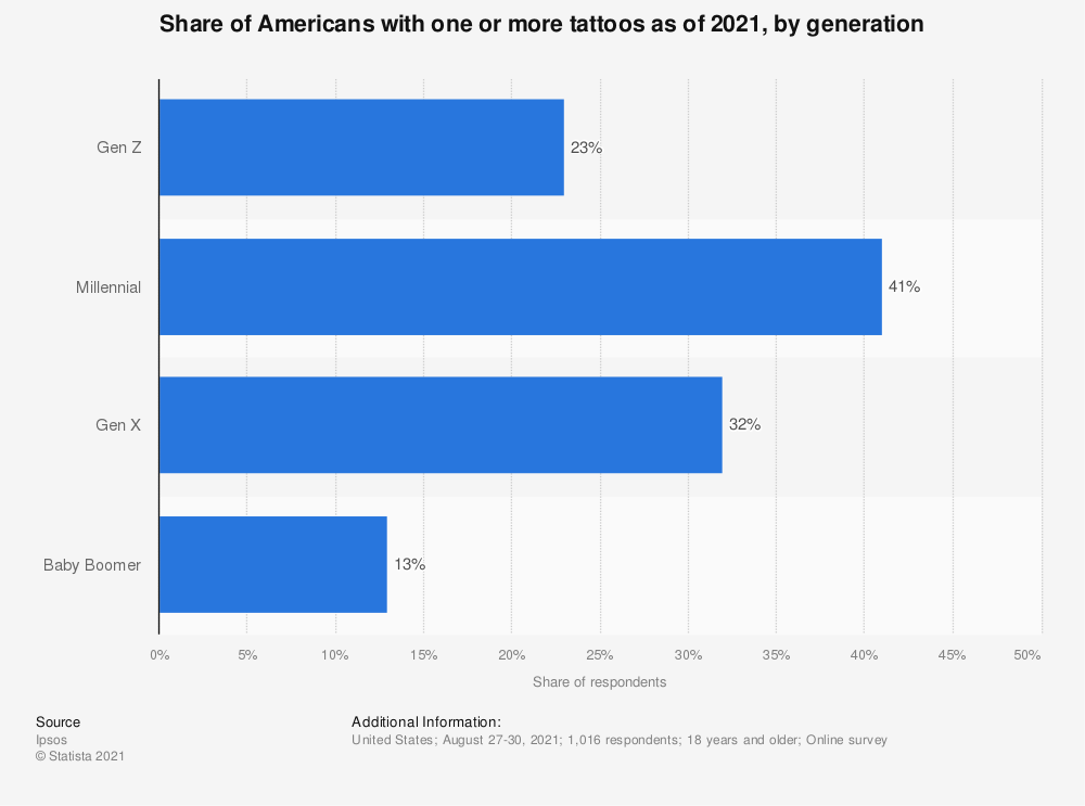 Statistic: Share of Americans with one or more tattoos from 2003 to 2015 (by age group) | Statista