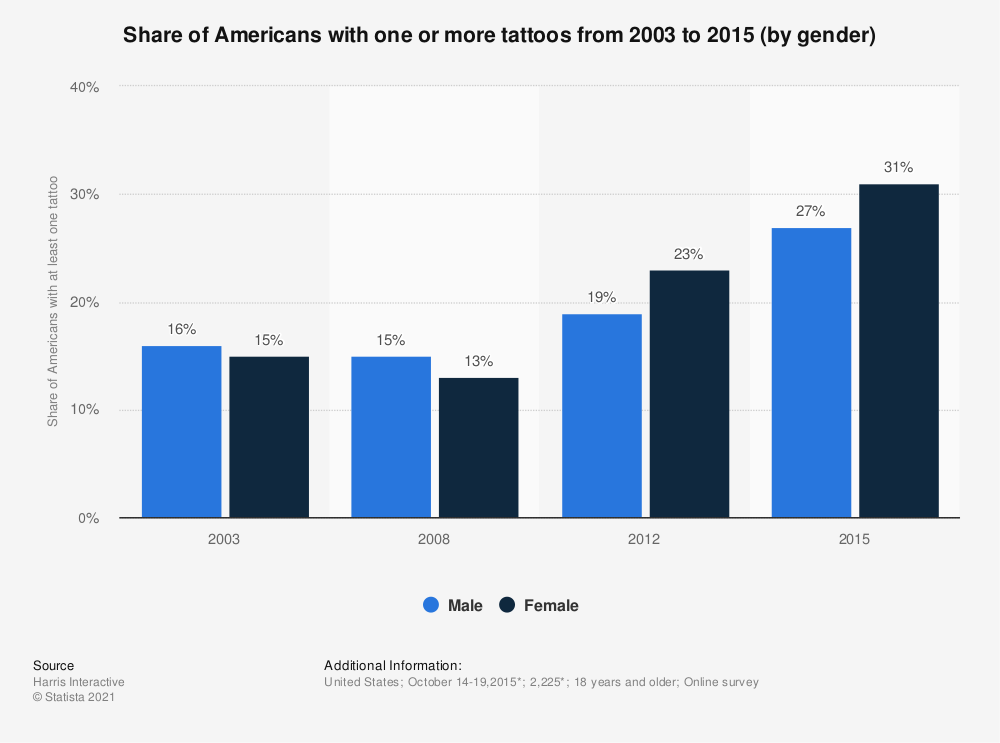 Statistic: Share of Americans with one or more tattoos from 2003 to 2015 (by gender) | Statista
