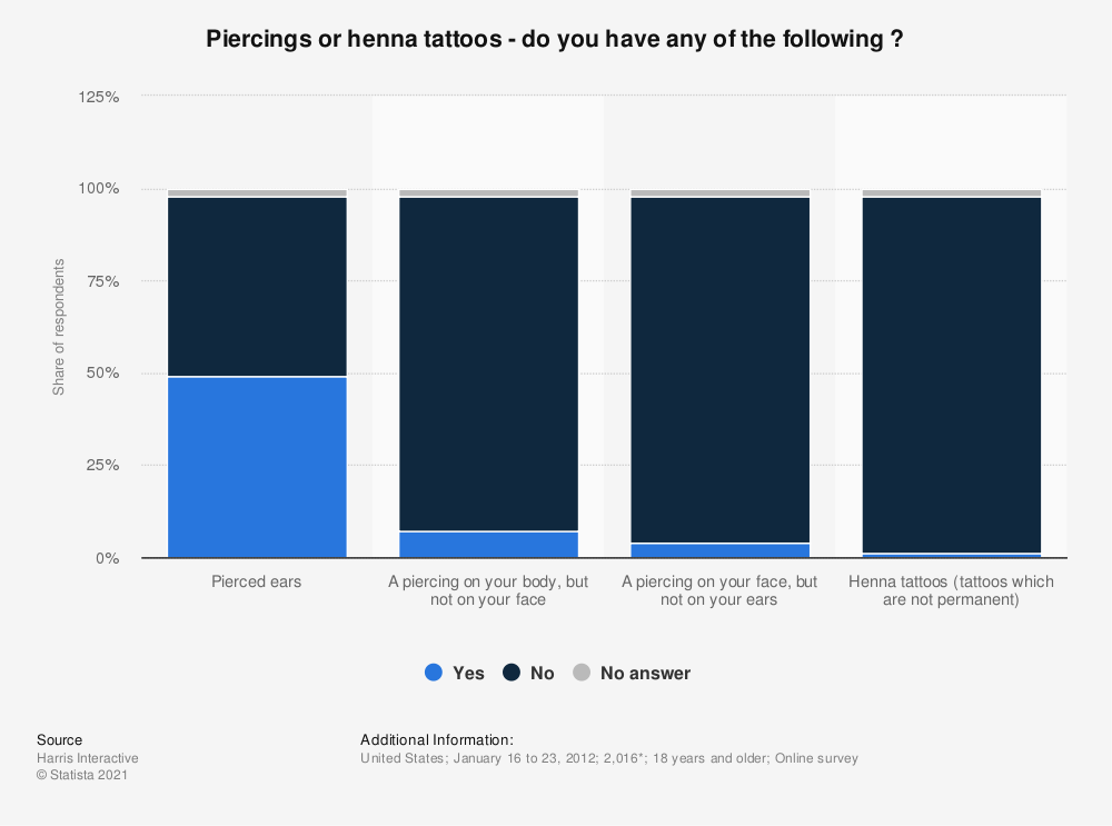 Statistic: Piercings or henna tattoos - do you have any of the following ? | Statista