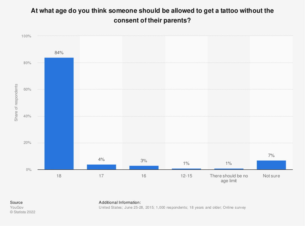 Statistic: At what age do you think someone should be allowed to get a tattoo without the consent of their parents? | Statista