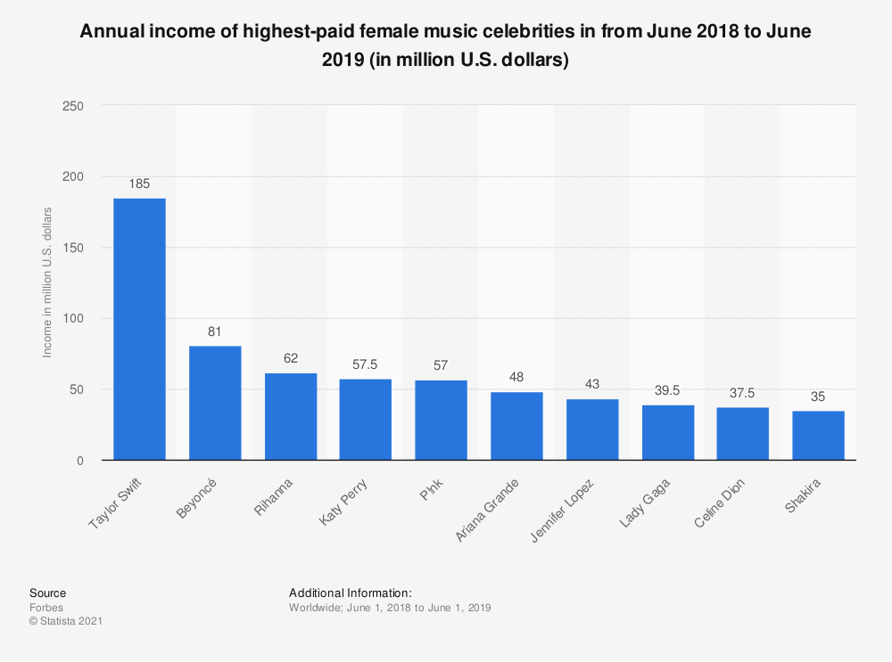 Statistic: Annual income of highest-paid female music celebrities in from June 2018 to June 2019 (in million U.S. dollars)  | Statista