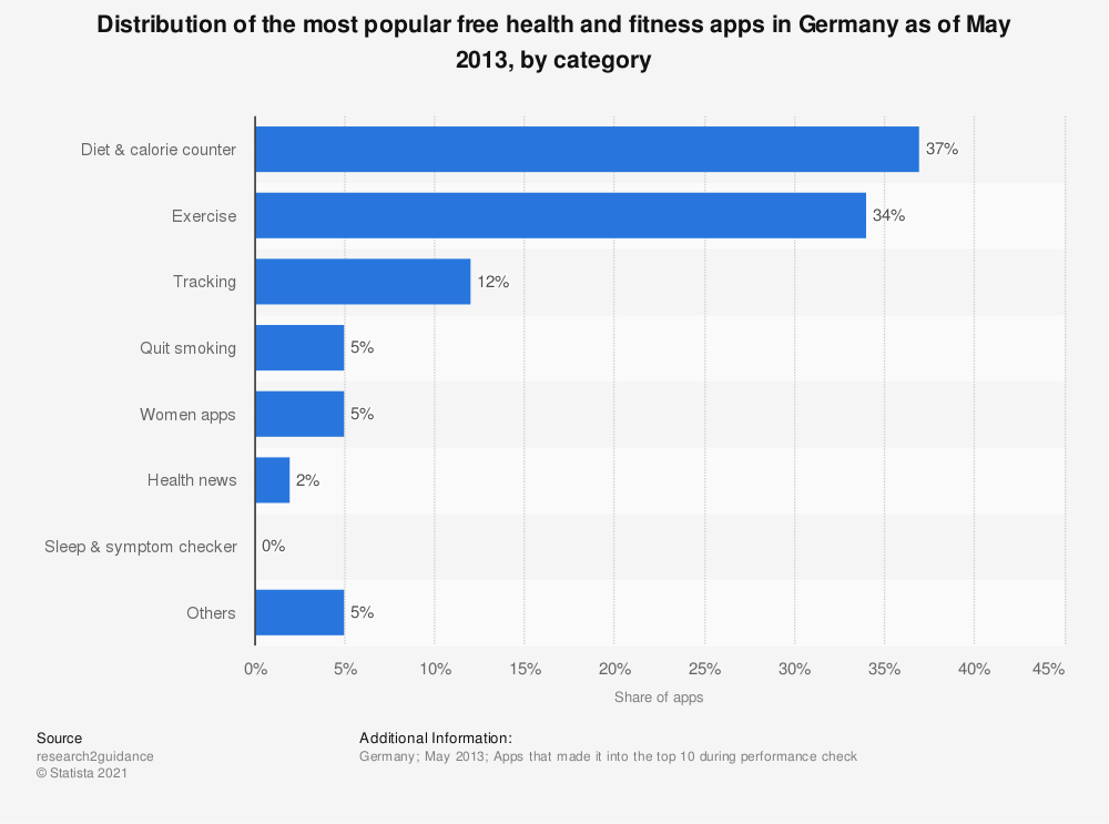 Statistic: Distribution of the most popular free health and fitness apps in Germany as of May 2013, by category | Statista