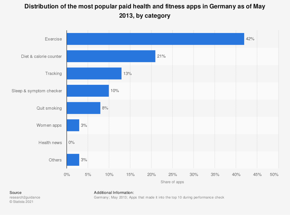 Statistic: Distribution of the most popular paid health and fitness apps in Germany as of May 2013, by category | Statista