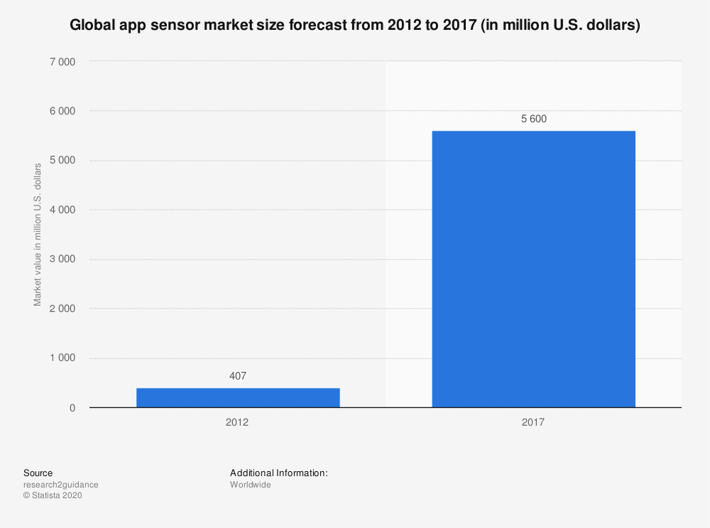 Statistic: Global app sensor market size forecast from 2012 to 2017 (in million U.S. dollars)  | Statista