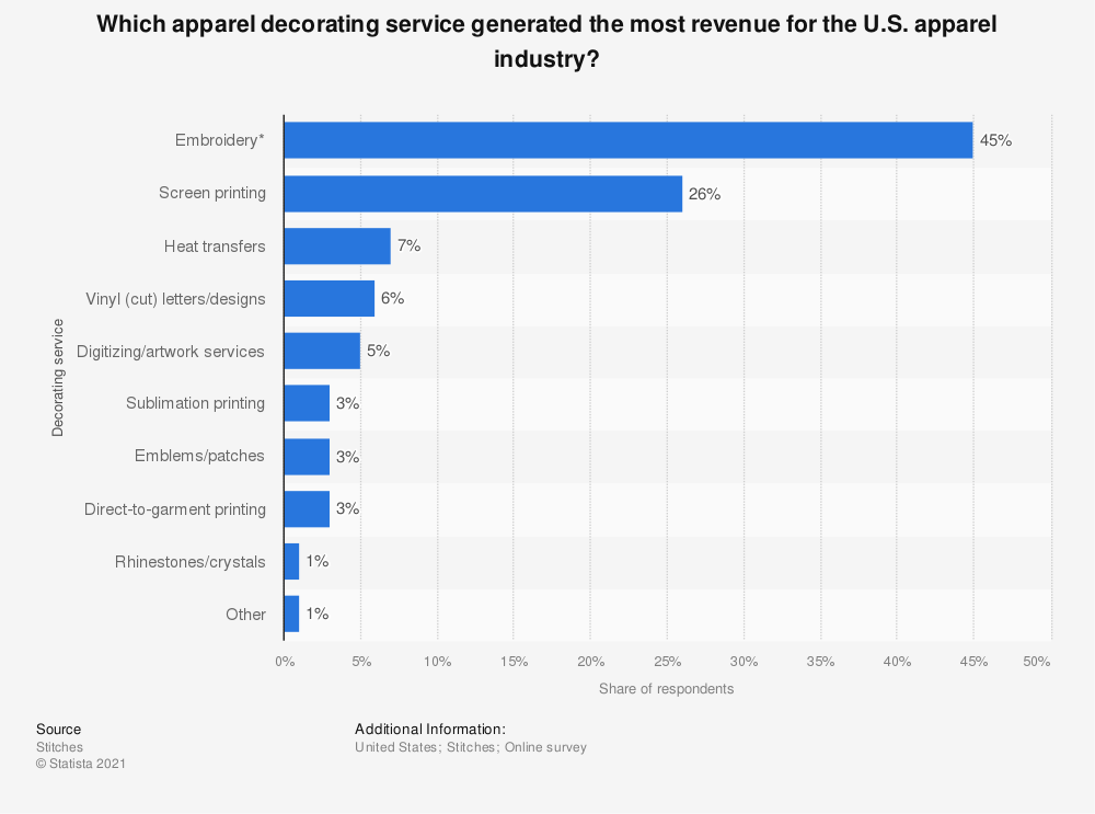 Statistic: Which apparel decorating service generated the most revenue for the U.S. apparel industry? | Statista