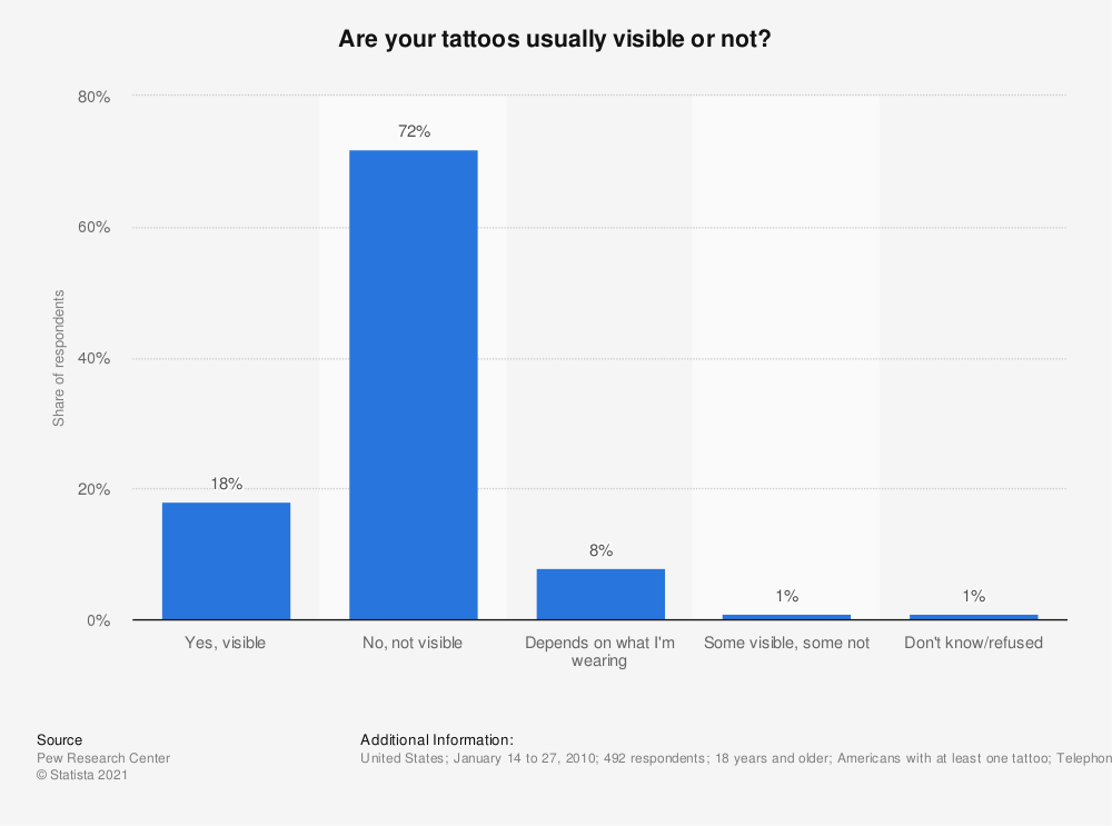 Statistic: Are your tattoos usually visible or not? | Statista