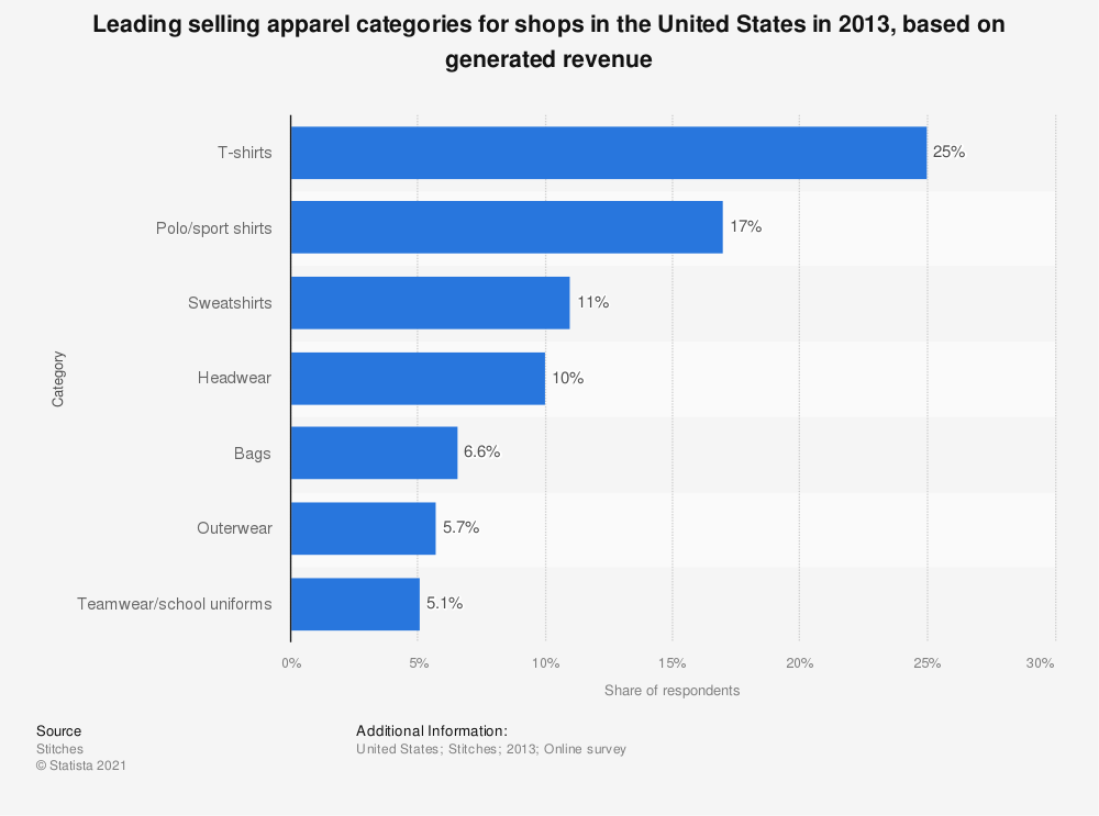 Statistic: Leading selling apparel categories for shops in the United States in 2013, based on generated revenue | Statista