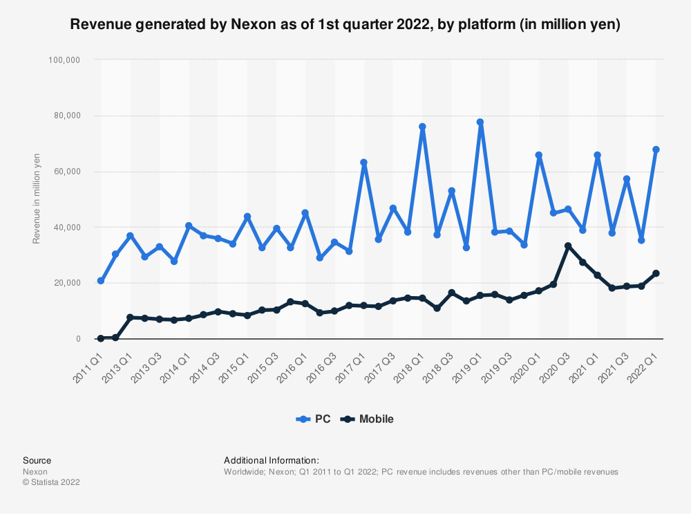 Statistic: Nexon's revenue in the 1st quarters of 2011 to 2019, by platform (in million yen) | Statista