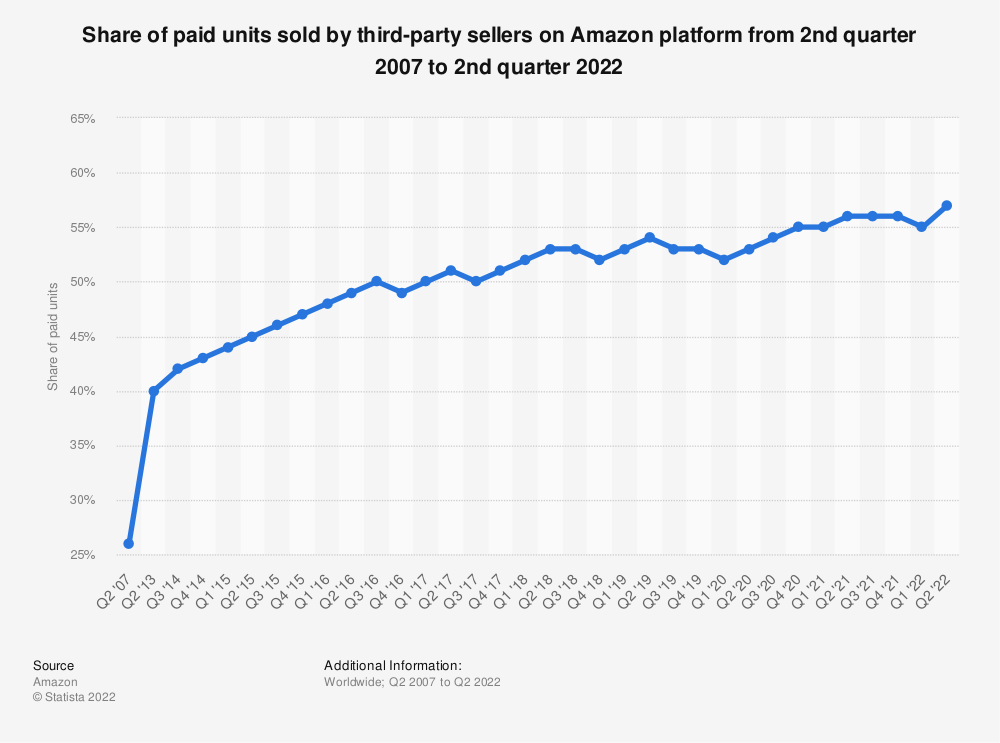 Statistic: Percentage of paid units sold by third-party sellers on Amazon platform as of 2nd quarter 2016 | Statista
