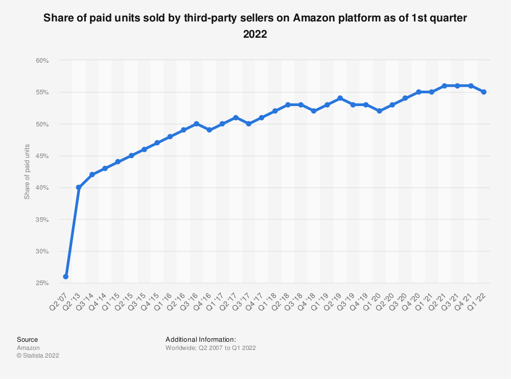 Statistic: Percentage of paid units sold by third-party sellers on Amazon platform as of 3rd quarter 2019 | Statista