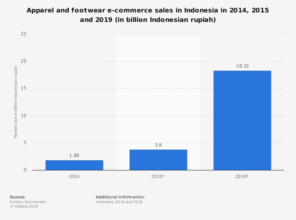 Statistic: Apparel and footwear e-commerce sales in Indonesia in 2014, 2015 and 2019 (in billion Indonesian rupiah) | Statista