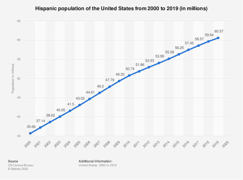 Statistic: Hispanic population of the United States from 2000 to 2019 (in millions) | Statista