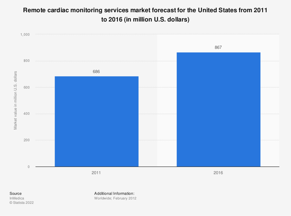 Statistic: Remote cardiac monitoring services market forecast for the United States from 2011 to 2016 (in million U.S. dollars) | Statista