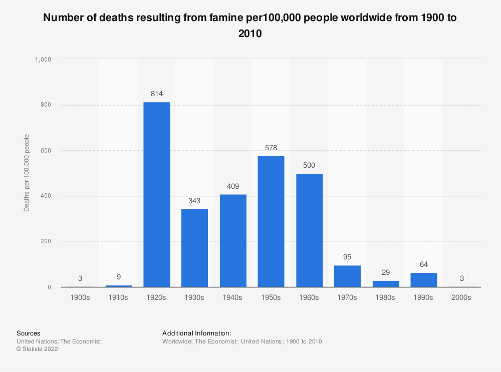 Statistic: Number of deaths resulting from famine per100,000 people worldwide from 1900 to 2010 | Statista