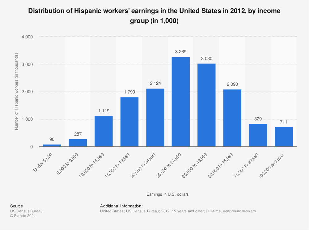 Statistic: Distribution of Hispanic workers' earnings in the United States in 2012, by income group (in 1,000) | Statista