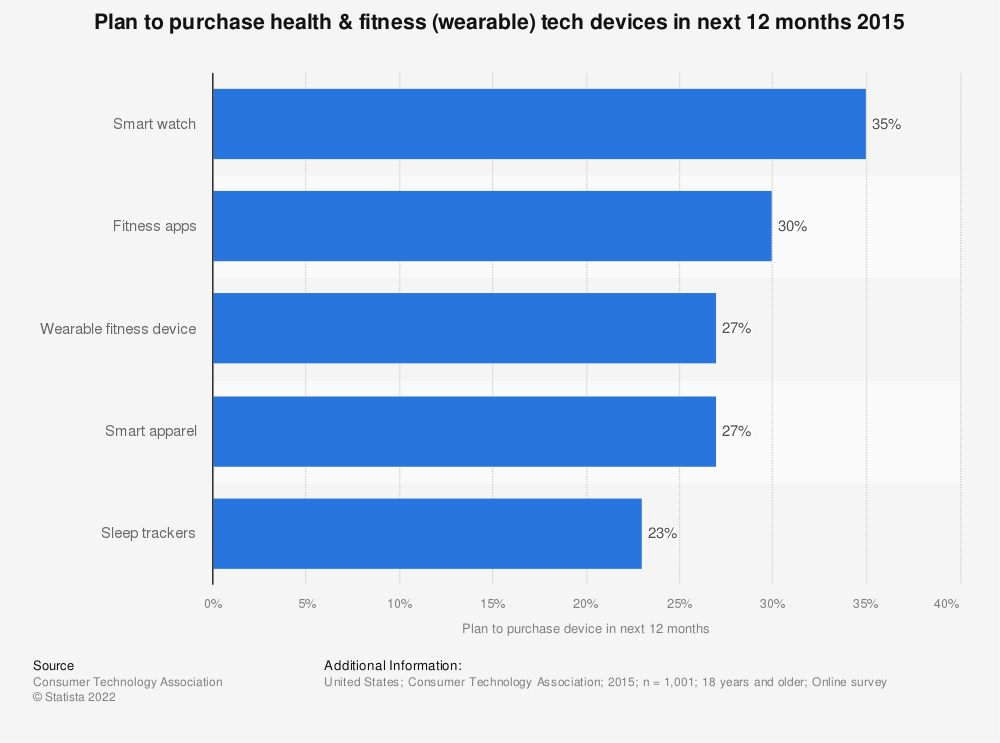 Statistic: Plan to purchase health & fitness (wearable) tech devices in next 12 months 2015 | Statista