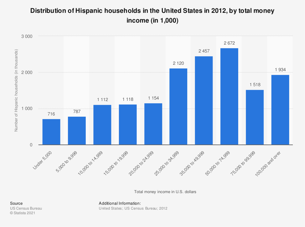 Statistic: Distribution of Hispanic households in the United States in 2012, by total money income (in 1,000) | Statista