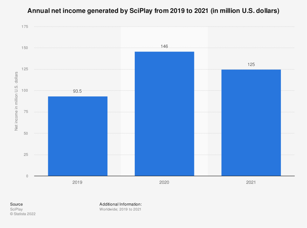 Statistic: Annual net income generated by SciPlay from 2019 to 2020 (in million U.S. dollars)   Statista