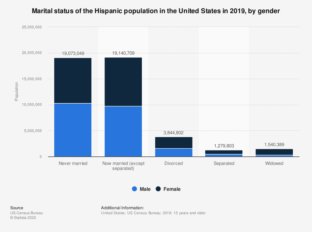 Statistic: Marital status of the Hispanic population in the U.S. in 2018, by gender | Statista